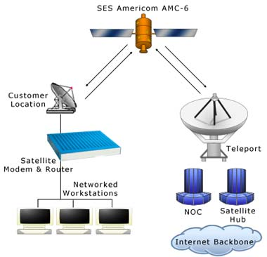 satellite internet system tips